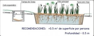 biojardinera